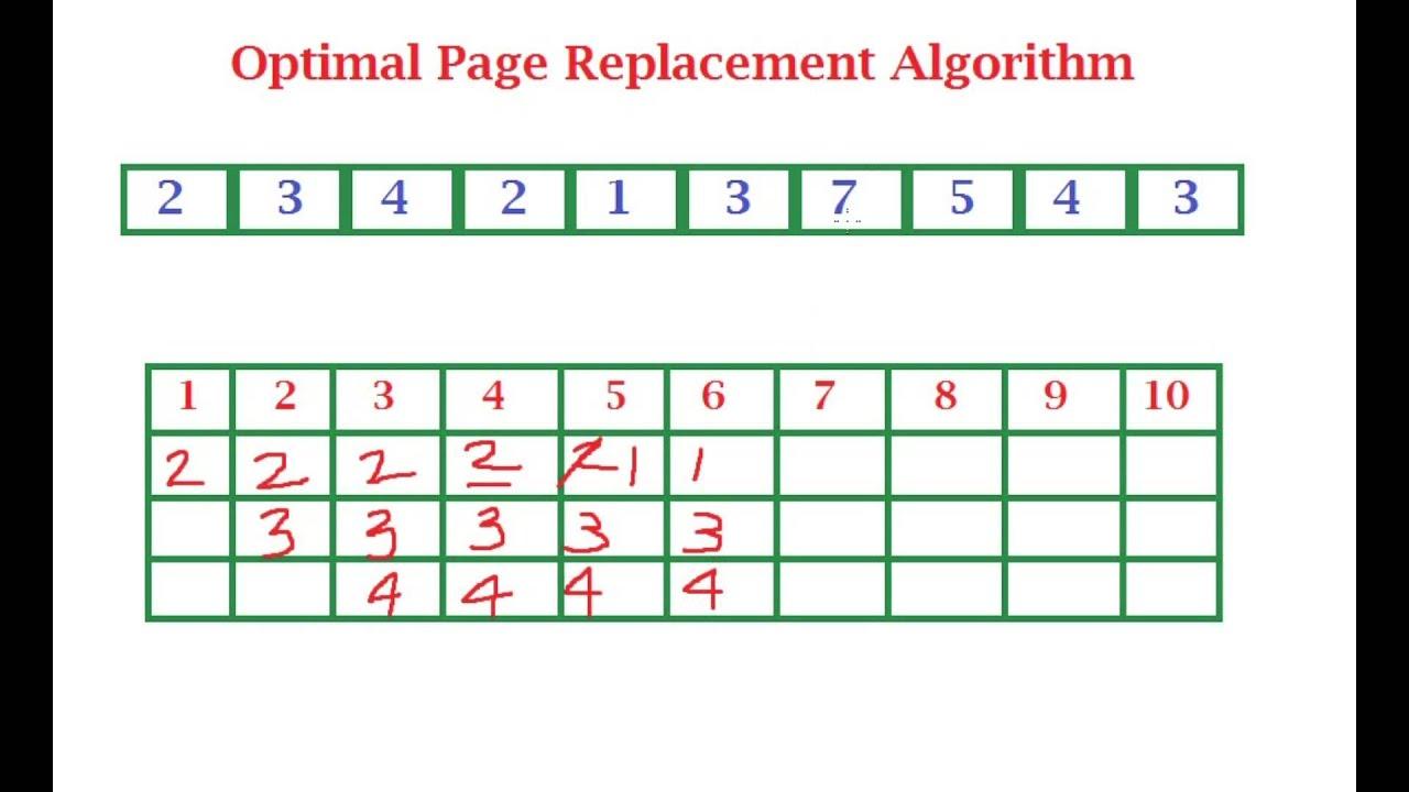 adopt algorithm