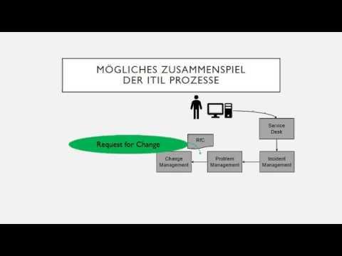 Kleiner Überblick Servicemanagement (ITIL)