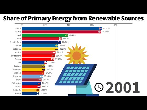 Top 20 Countries by Share of Primary Energy from Renewable Sources - 1965/2019