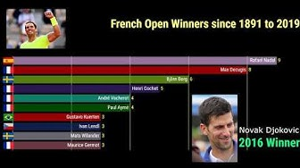 French Open Winners |Men's Singles | From 1891 To 2019 |Highest Multiple Champions