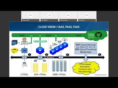 an-fpga-platform-for-reconfigurable-heterogeneous-hpc-and-cloud-computing