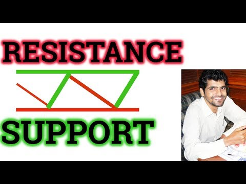 Support and Resistance Trading Strategy in tamil