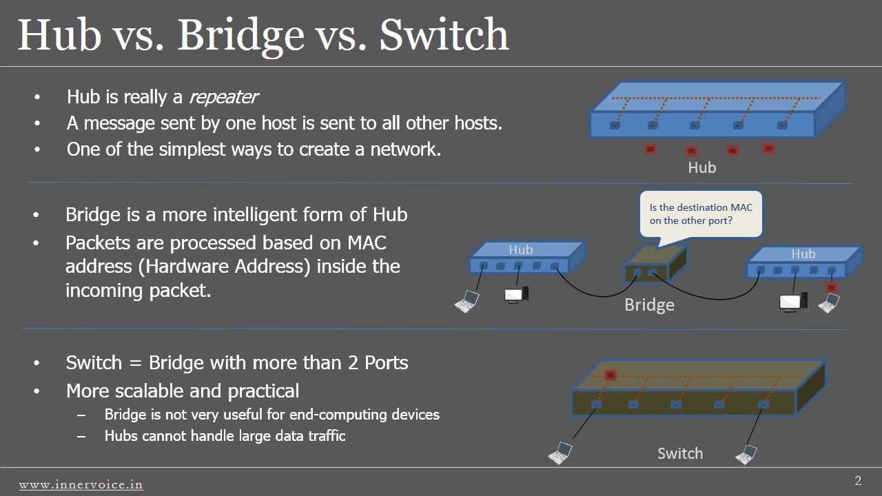 Hub vs. Bridge vs. Switch - YouTube