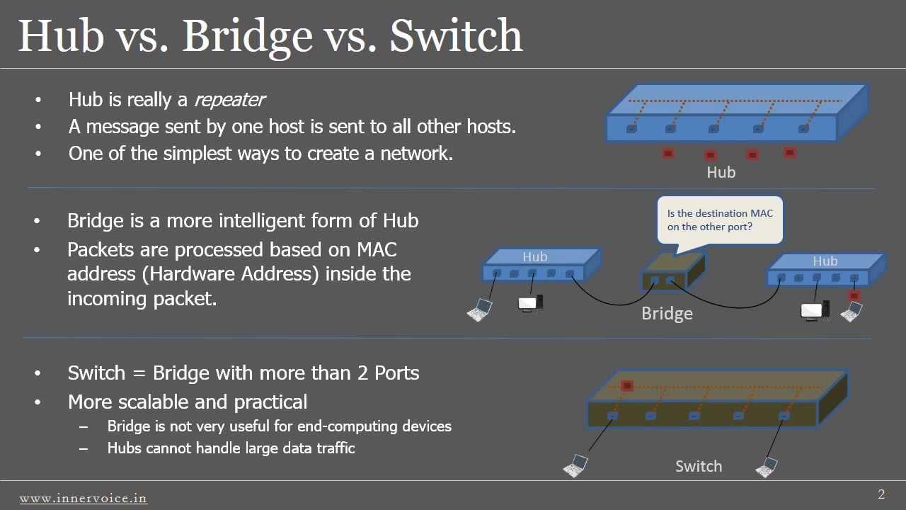 Hub Vs Bridge Vs Switch Youtube
