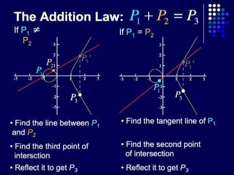 Elliptic Curve Point Addition