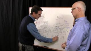 Dispersed Storage vs. RAID vs. simple Object Storage?