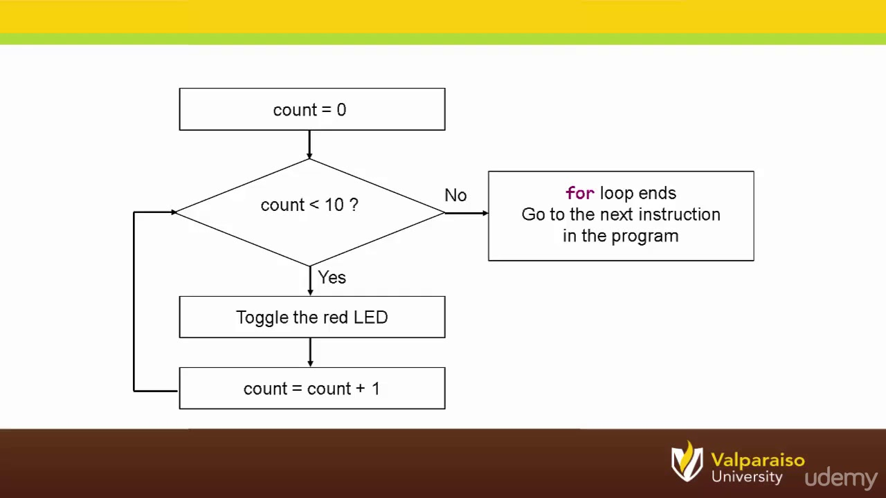 029 What Is A Flow Chart Microcontrollers And The C Programming