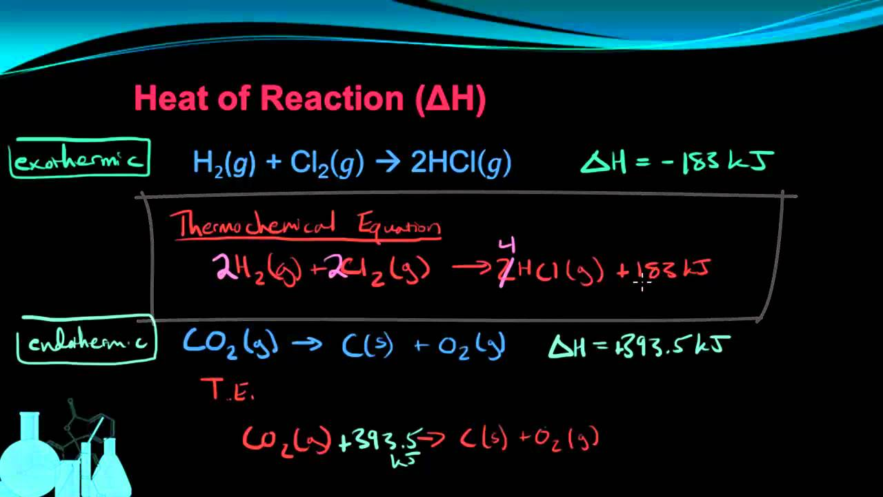 how to understand chemical equations