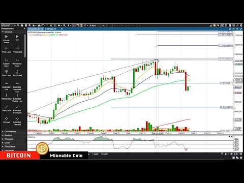 BITCOIN : ETHEREUM Feb-15 Update CryptoCurrency Technical Analysis Chart