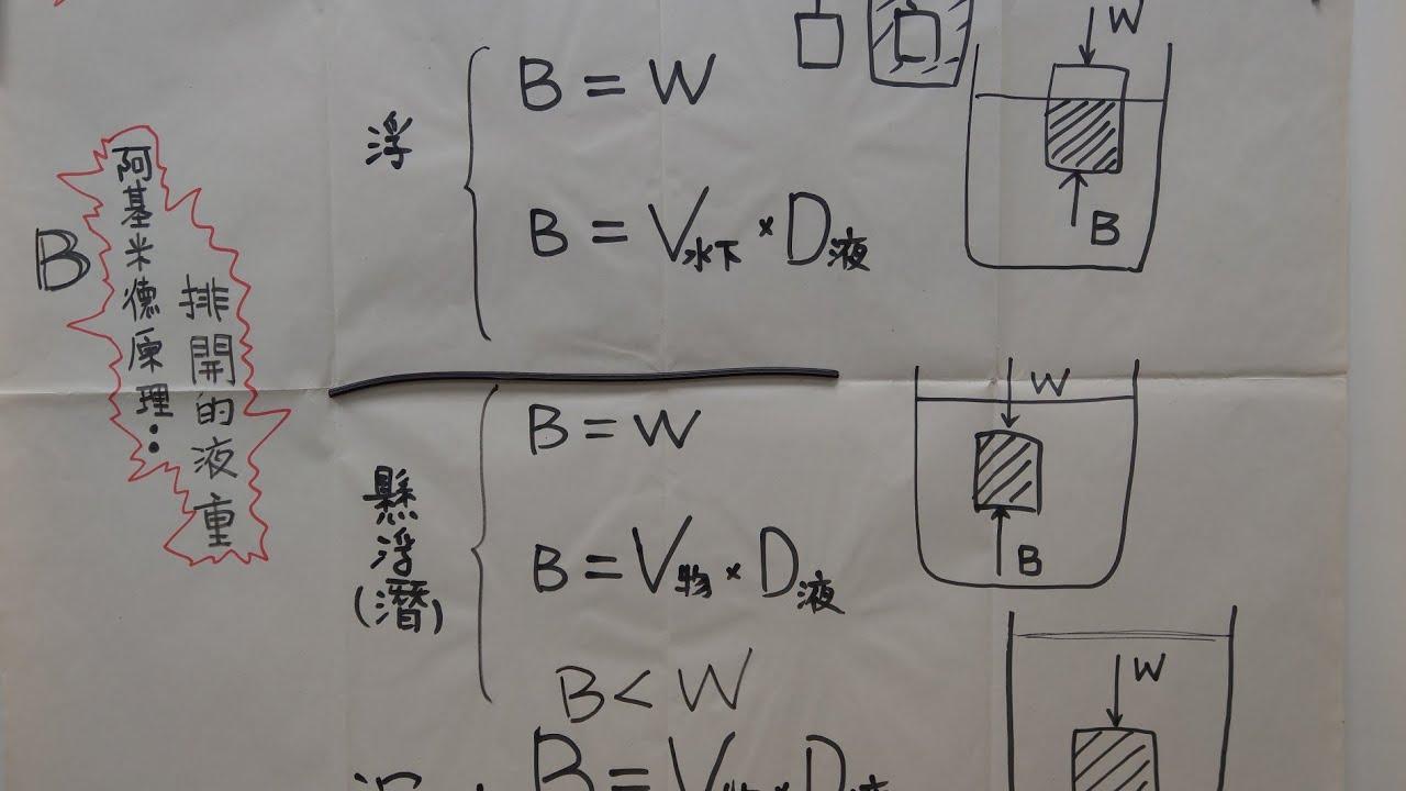 常見的力 浮力 國二理化 考前複習 - YouTube