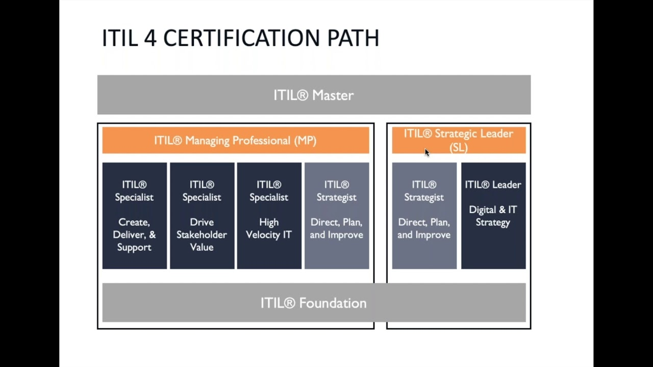 The ITIL 4 Complete Guide - What's New and Changed   Beyond20