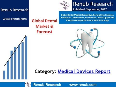 Global Dental Market & Forecast