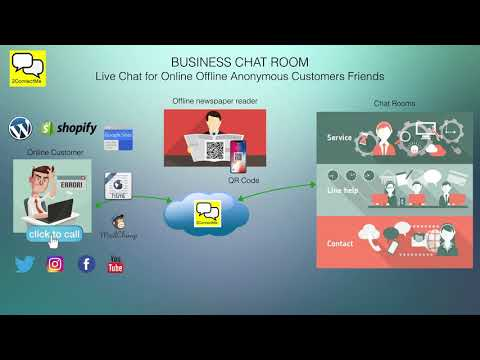 Live Chat Screen Share CoBrowsing For Website, WordPress, Shopify, Google Sites, HTML Webpage
