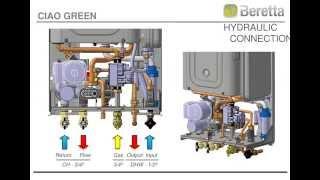 Presentation Beretta Ciao Green Boiler