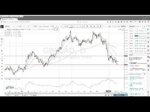 Forex Trading Strategy For Trending Currency Pairs