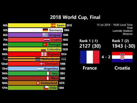 2018 World Cup Bracket Stage, Elo rating changes