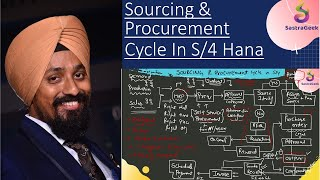 SAP S/4 Hana Sourcing and Procurement end to end process flow