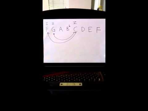 Belajar Piano II - V - I utk pemula video 1