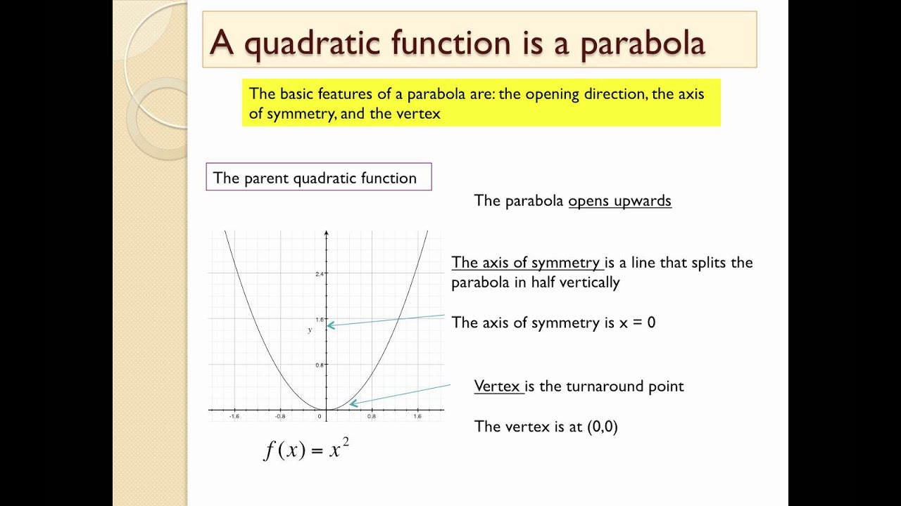 Identify Features Of Parabola From Graph