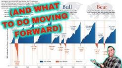 HISTORY OF U.S. STOCK MARKET SINCE 1926