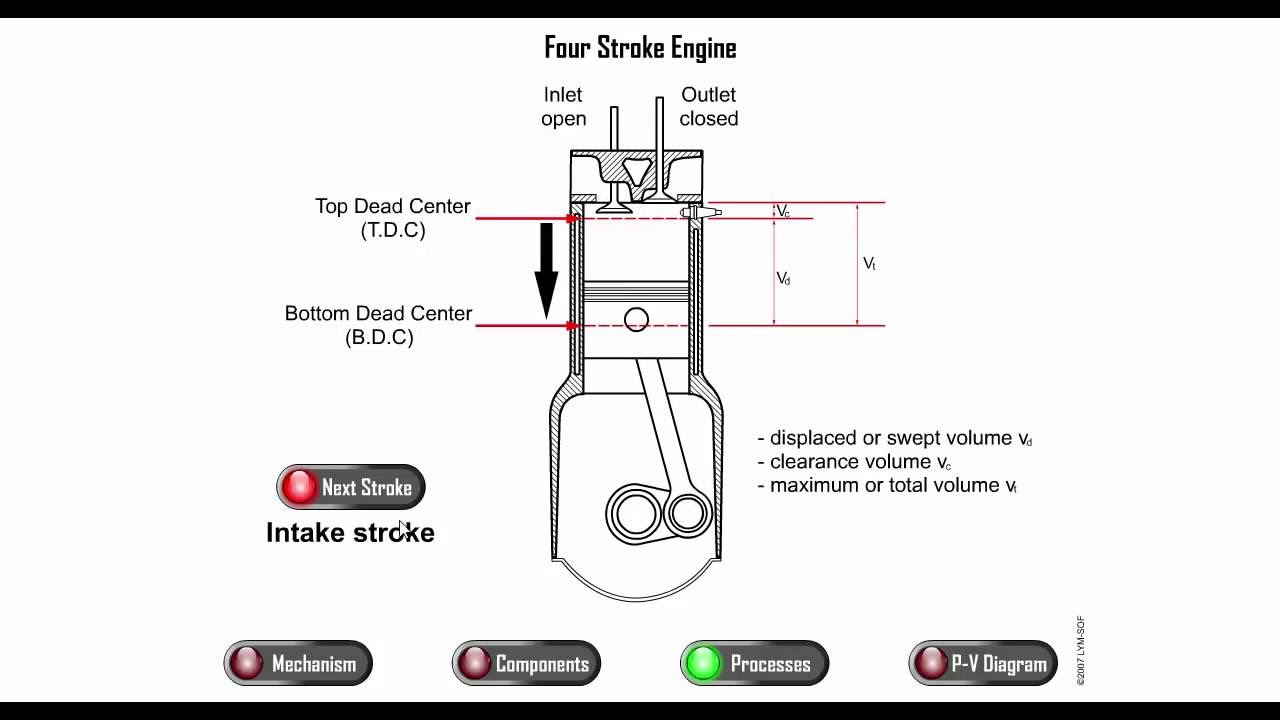 Four Stroke Engine with | PV Diagram [HD]  YouTube
