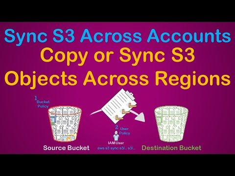 S3 Sync Across AWS Accounts | Move Objects | Copy S3 To Another AWS Account