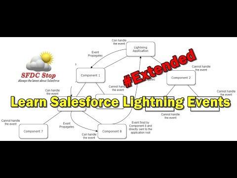 Salesforce Lightning Events Part 2 - Building Component
