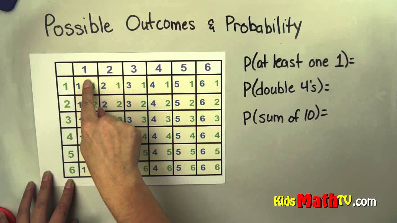 hight resolution of Probability and Possible Outcomes Lesson