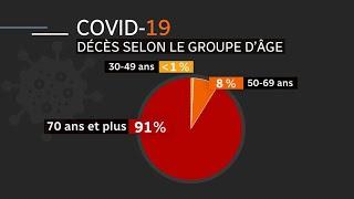 COVID-19 : Un premier mort de moins de 20 ans au Québec