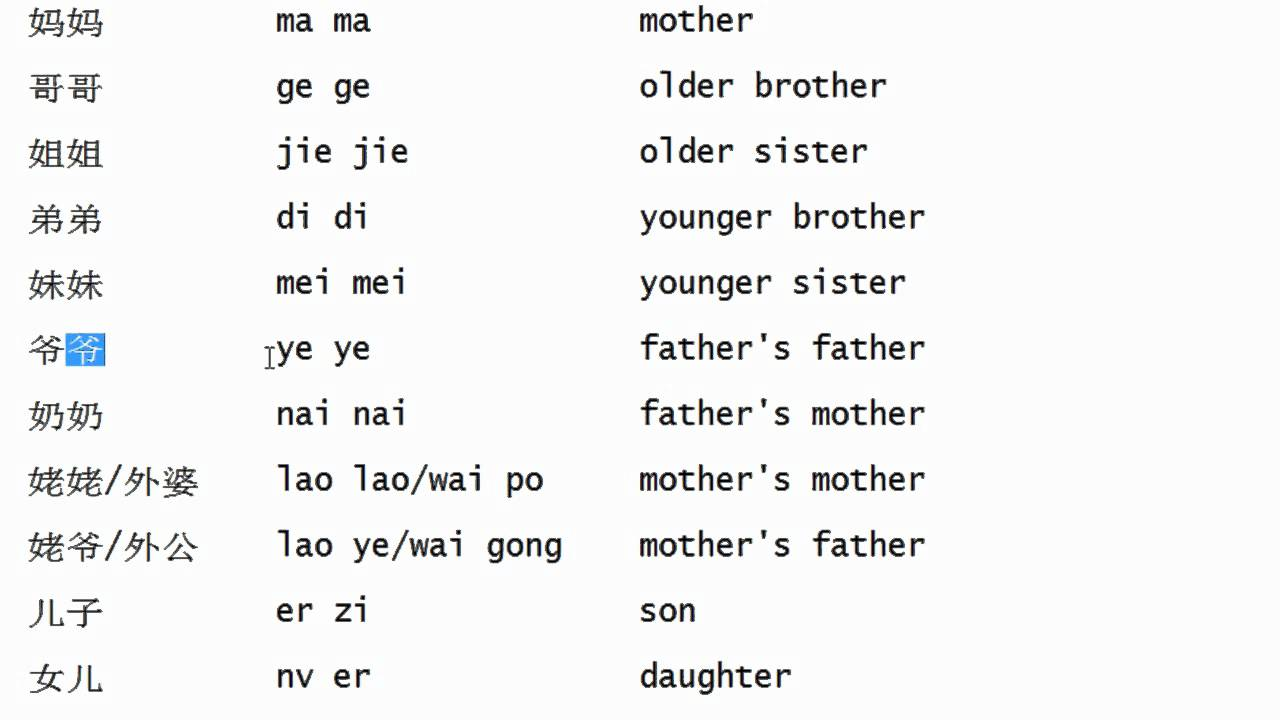 Family Vocabulary in Chinese part 4 Chinese for beginners - YouTube