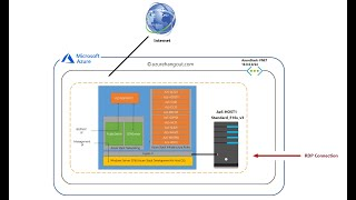 Deploy Azure Stack On An Azure VM (Part 1)