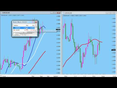 Forex hma strategie