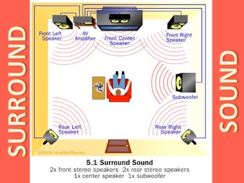 7 surround sound channels for professional and living room - Living room surround sound systems ...