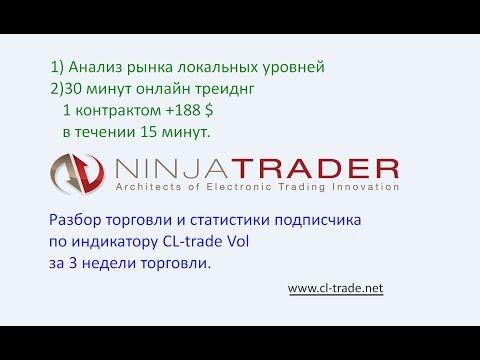 Графики форекс онлайн. График евро доллар на GuruTrade