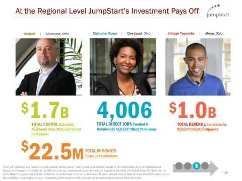 DRIVING IMPACT: How Foundations Can Create Jobs through Entrepreneurship