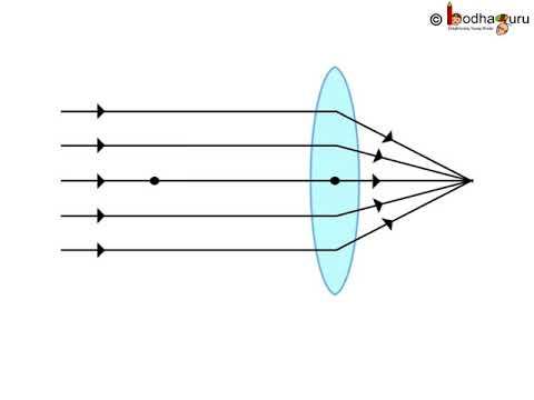 Physics ल स Part 2 Ray Diagram And Lens Hindi Youtube