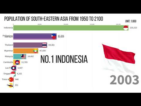 Population of South Eastern Asia From 1950 to 2100
