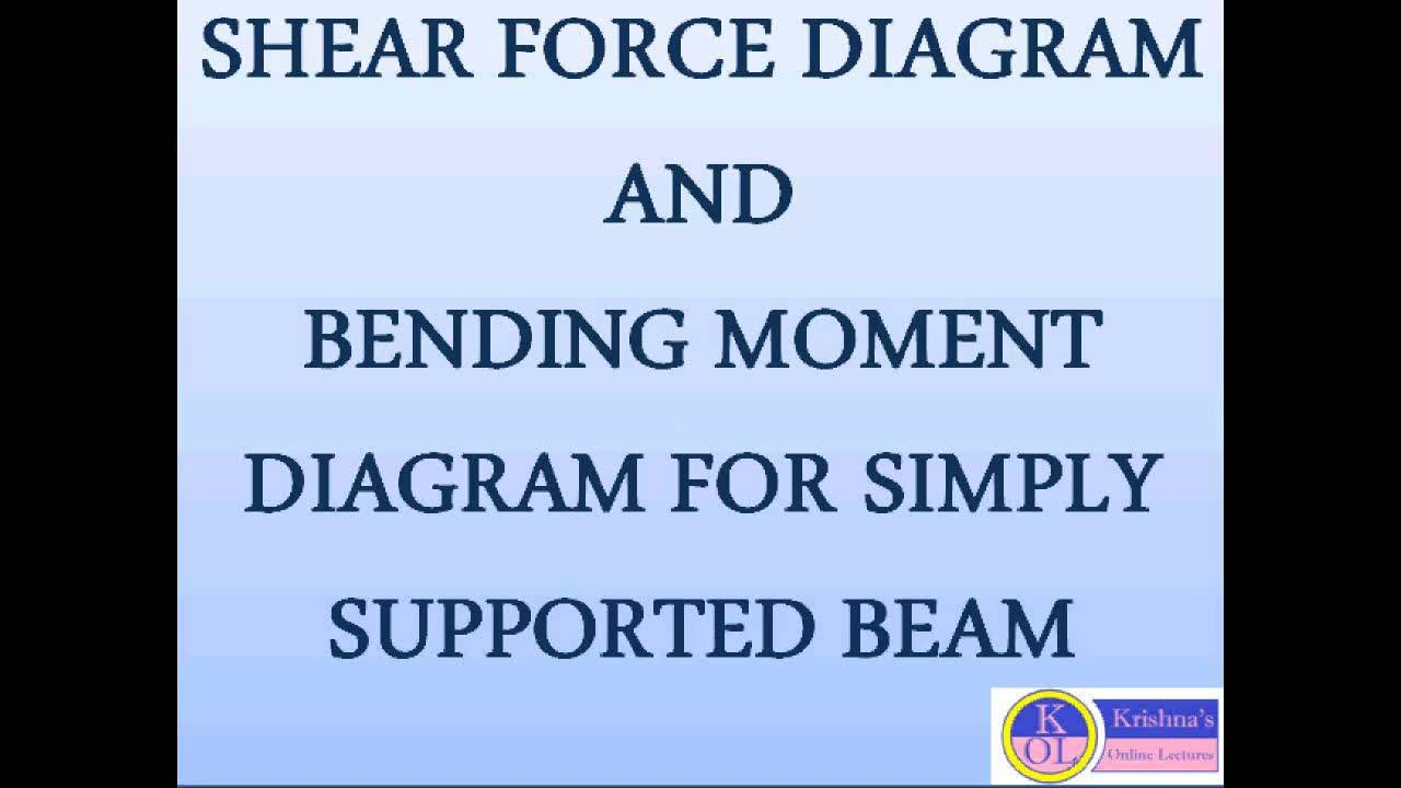 Shear Force Diagram And Bending Moment For Simply Supported Beam Youtube