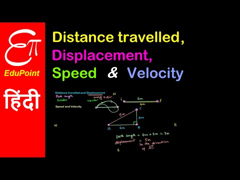 Path length , Displacement , Speed , Velocity explained in Hindi | EduPoint