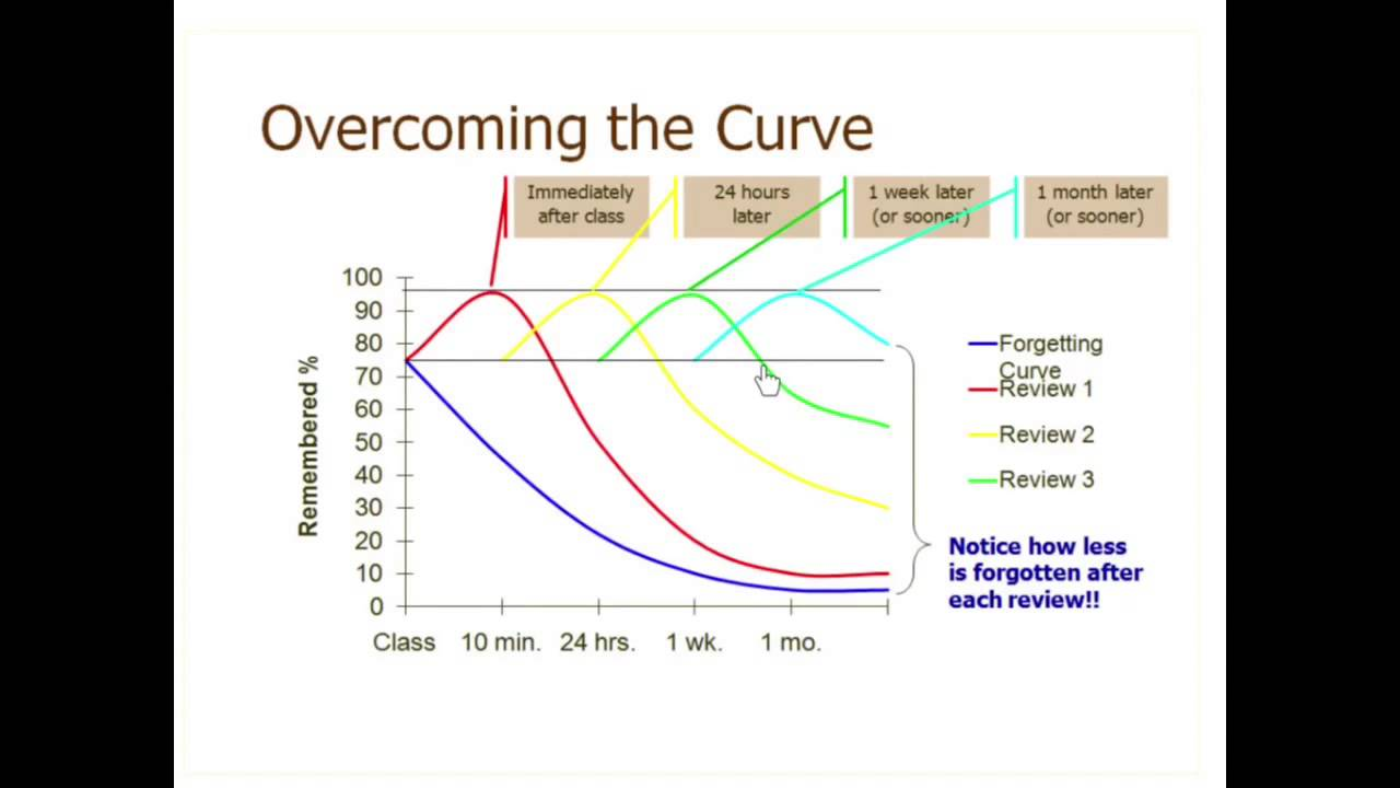 spaced learning and interleaving to improve student
