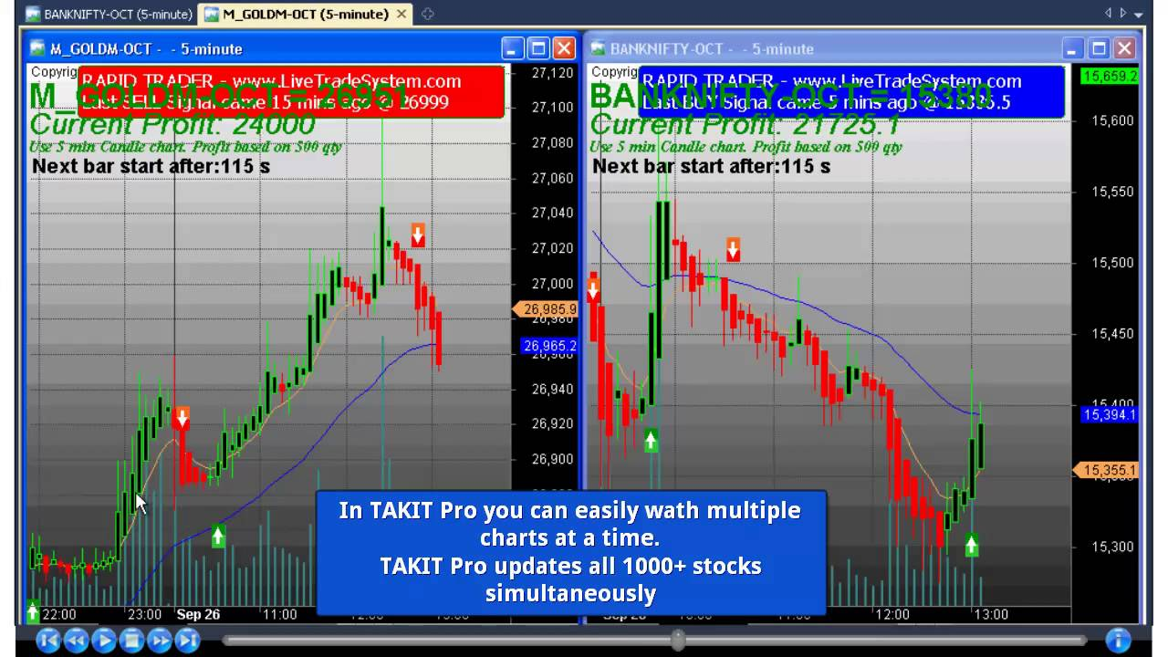 Day Trading Software Vergleich