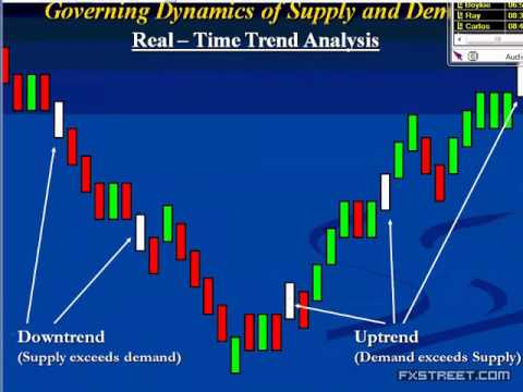 Sam Seiden: Proper trend trading in the Forex markets