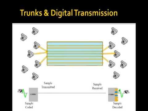 Module 3, Lesson 4 - PSTN Signaling