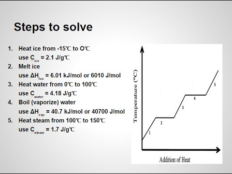 How To Calculate Enthalpy For Phase Changes Of Water Mr Pauller