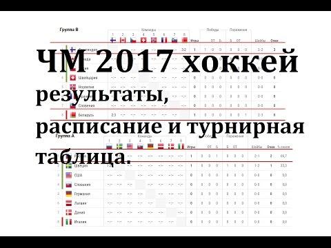 чм по хоккею 2017 групповой этап, Россия Швеция результаты и расписание, турнирная таблица