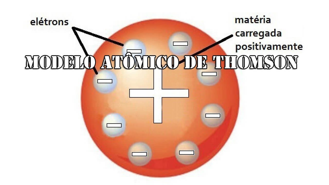 Modelo atômico de Thomson - YouTube