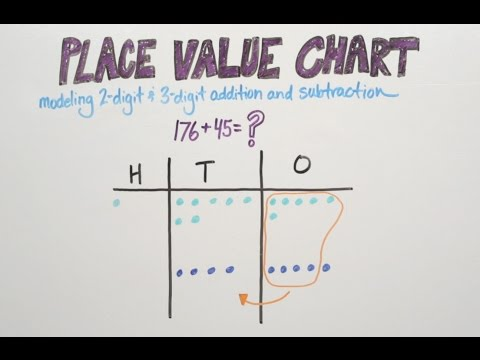 Place Value Chart | Good To Know | WSKG - YouTube