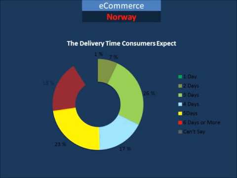 Nordic Ecommerce In 2 Minutes: Norway