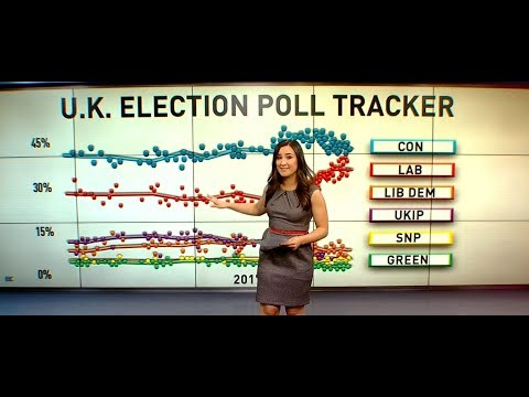 Labour closing in ahead of UK Election