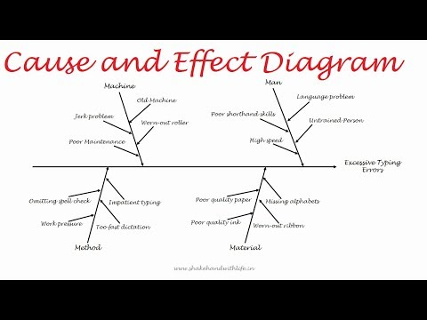 Cause And Effect Diagram-7 QC Tools | Fishbone Or Ishikawa Diagram In Quality Control | TQM